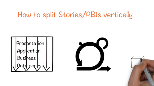 Learn how to vertically slice stories or PBIs in Agile