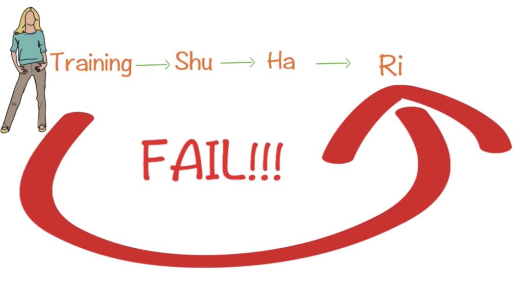 Shu Ha Ri – A must know for Agile Adoption